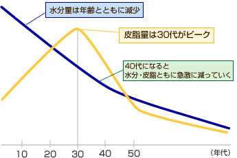 年齢と共に髪の変化 水分量と油分量